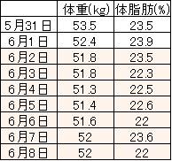 1日1食にした問の体重と体脂肪の変化を示した表